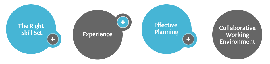 The Right Skill Set + Experience + Effective Planning + a Collaborative Working Environment